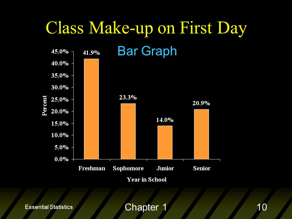 Essential Statistics Chapter 110 Class Make-up on First Day Bar Graph