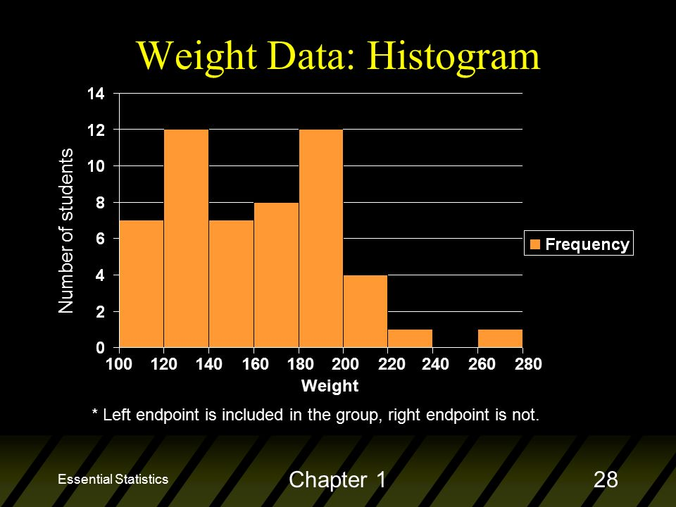 Essential Statistics Chapter 128 Weight Data: Histogram Weight * Left endpoint is included in the group, right endpoint is not.
