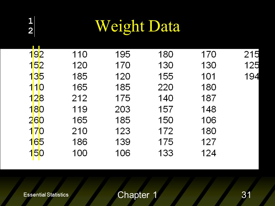 Essential Statistics Chapter 131 Weight Data 1212
