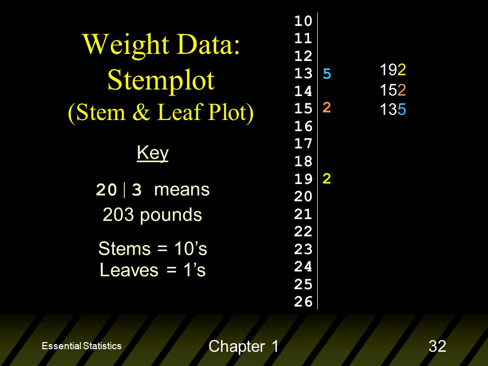 Essential Statistics Chapter 132 Weight Data: Stemplot (Stem & Leaf Plot) Key 20 | 3 means 203 pounds Stems = 10's Leaves = 1's