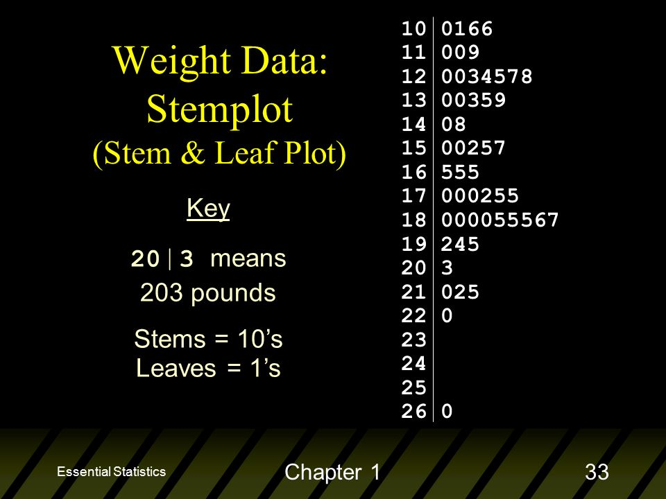 Essential Statistics Chapter 133 Weight Data: Stemplot (Stem & Leaf Plot) Key 20 | 3 means 203 pounds Stems = 10's Leaves = 1's