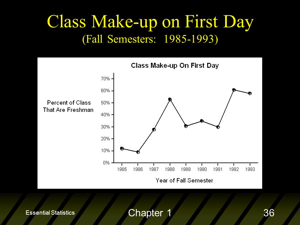 Essential Statistics Chapter 136 Class Make-up on First Day (Fall Semesters: )