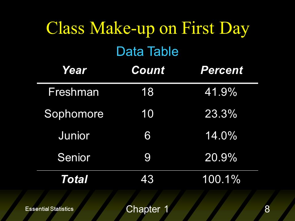 Essential Statistics Chapter 18 YearCountPercent Freshman1841.9% Sophomore1023.3% Junior614.0% Senior920.9% Total % Data Table Class Make-up on First Day