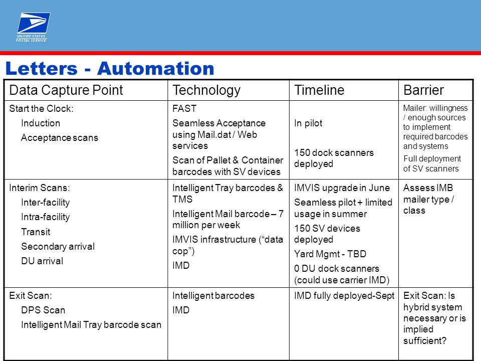 Intelligent Mail Measurement Readiness  Letters - Automation