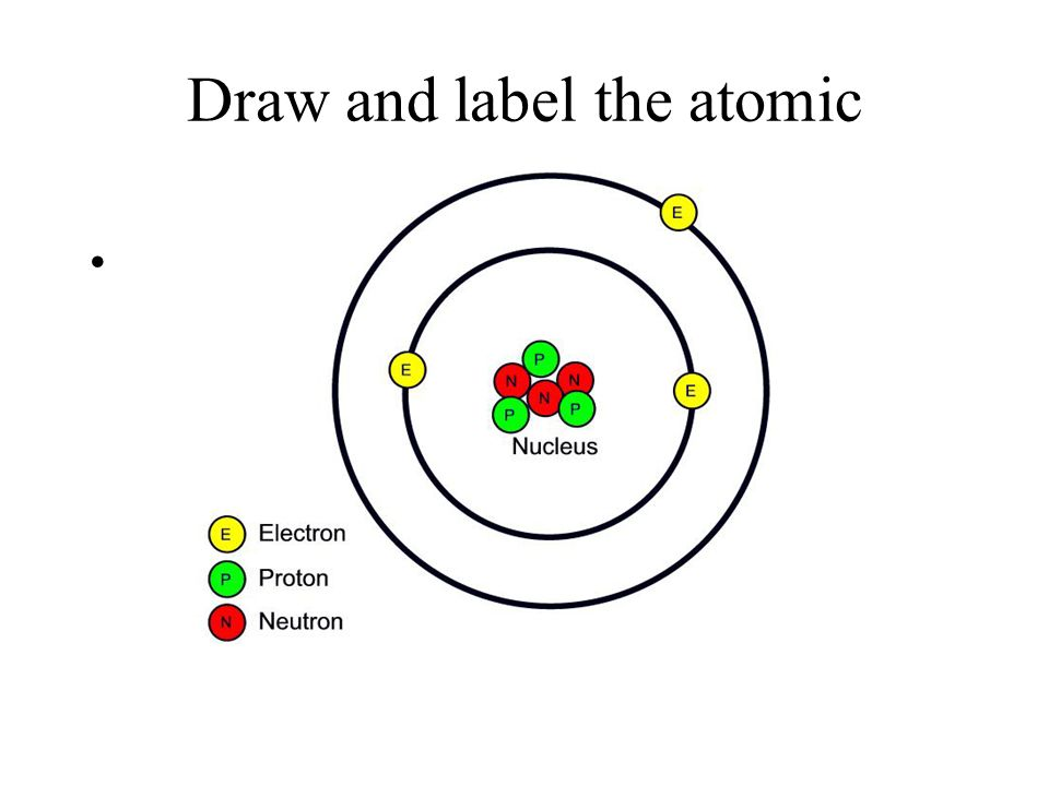 Label atom diagram illustration of wiring diagram atomic structure what is matter objectives explain the rh slideplayer com label atom model diagrams of ccuart Image collections