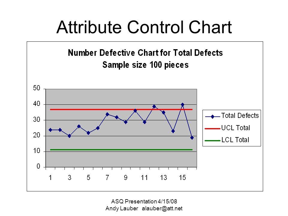 ASQ Presentation 4/15/08 Andy Lauber SPC Statistical Process