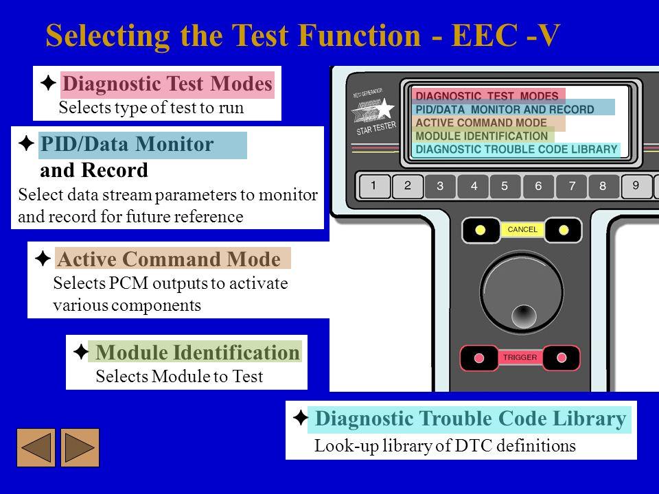 Asttraining com Scan Procedures for Ford EEC-V OBD II Systems  - ppt