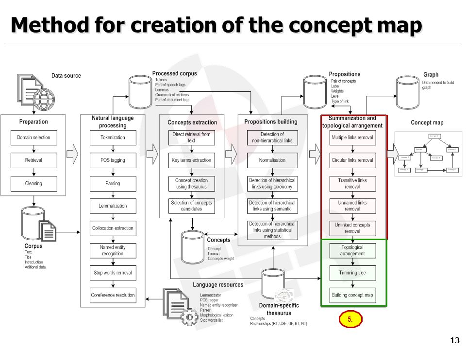 Automatic Creation Of Concept Map From Unstructured Text In A