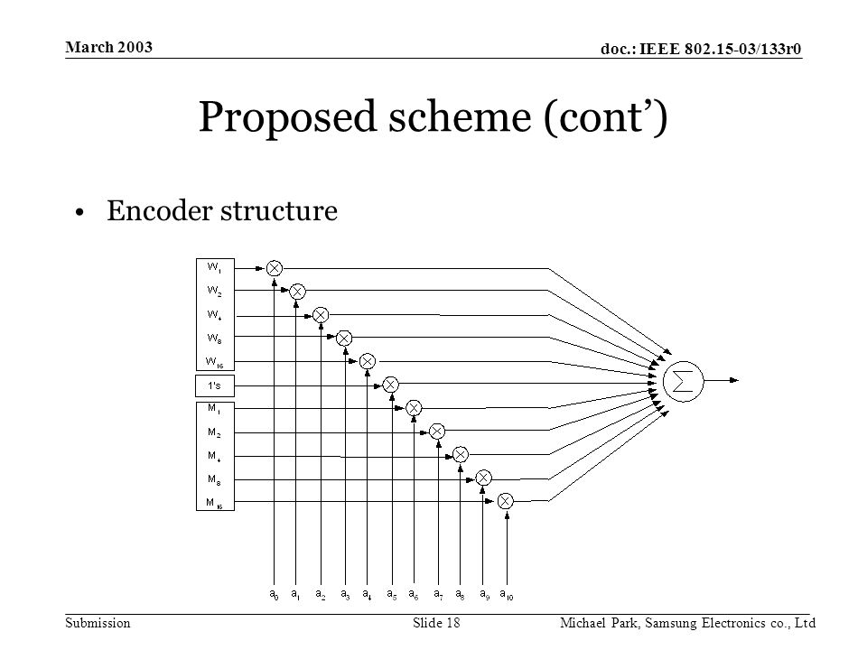 doc.: IEEE /133r0 Submission March 2003 Michael Park, Samsung Electronics co., LtdSlide 18 Proposed scheme (cont') Encoder structure