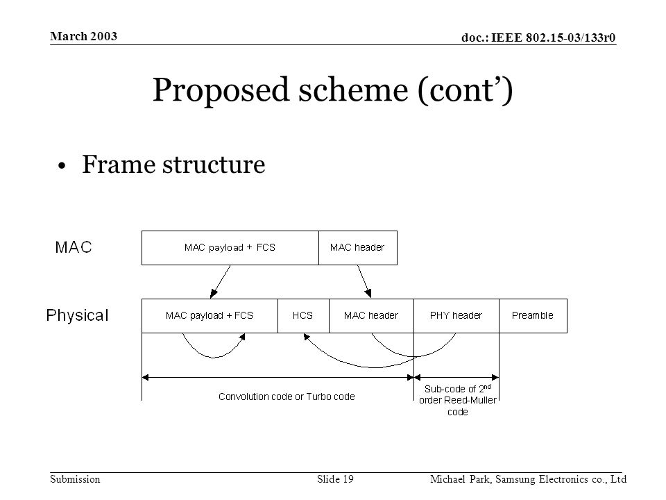 doc.: IEEE /133r0 Submission March 2003 Michael Park, Samsung Electronics co., LtdSlide 19 Proposed scheme (cont') Frame structure