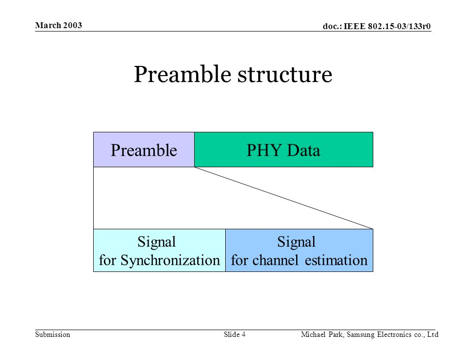 doc.: IEEE /133r0 Submission March 2003 Michael Park, Samsung Electronics co., LtdSlide 4 Preamble structure PreamblePHY Data Signal for Synchronization Signal for channel estimation