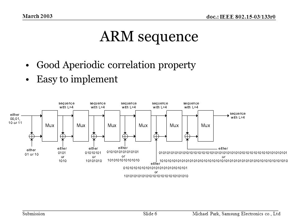 doc.: IEEE /133r0 Submission March 2003 Michael Park, Samsung Electronics co., LtdSlide 6 ARM sequence Good Aperiodic correlation property Easy to implement