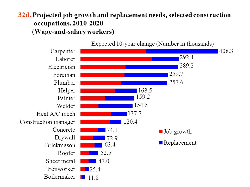 32a  Percentage of projected employment change, by industry