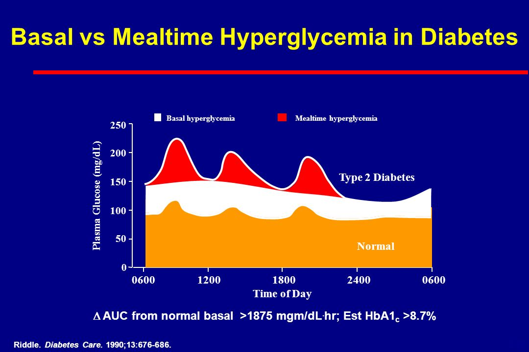 Basal vs Mealtime Hyperglycemia in Diabetes Riddle.