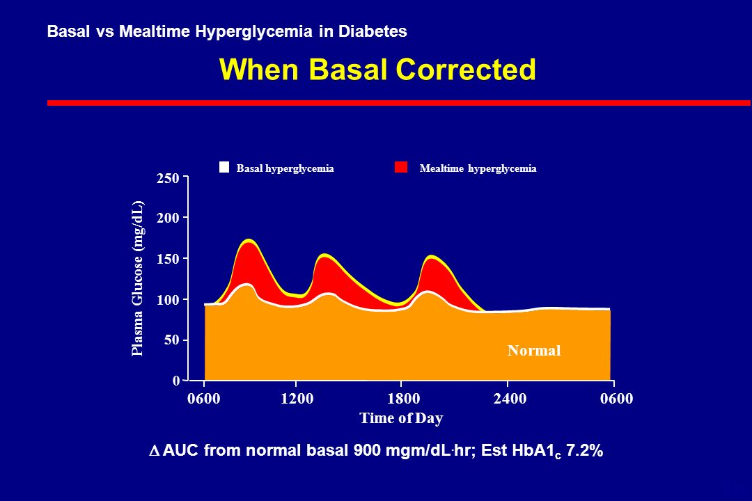 When Basal Corrected Plasma Glucose (mg/dL) Time of Day Basal hyperglycemiaMealtime hyperglycemia 6-18 Normal Basal vs Mealtime Hyperglycemia in Diabetes  AUC from normal basal 900 mgm/dL.