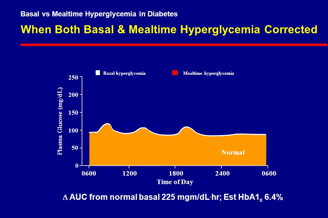 When Both Basal & Mealtime Hyperglycemia Corrected Plasma Glucose (mg/dL) Time of Day Basal hyperglycemiaMealtime hyperglycemia 6-18 Normal Basal vs Mealtime Hyperglycemia in Diabetes  AUC from normal basal 225 mgm/dL.
