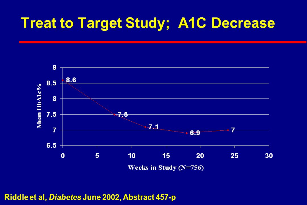 Treat to Target Study; A1C Decrease Riddle et al, Diabetes June 2002, Abstract 457-p