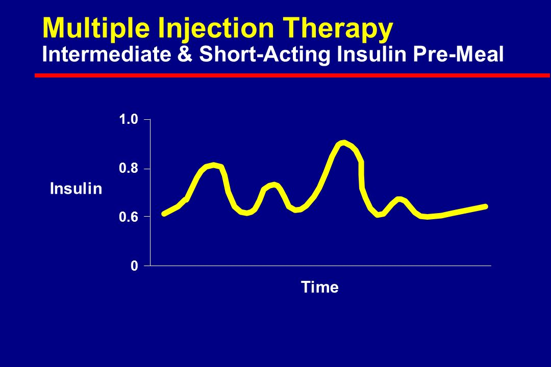 Insulin Time Multiple Injection Therapy Intermediate & Short-Acting Insulin Pre-Meal