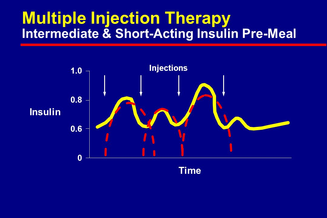 Injections Insulin Time Multiple Injection Therapy Intermediate & Short-Acting Insulin Pre-Meal