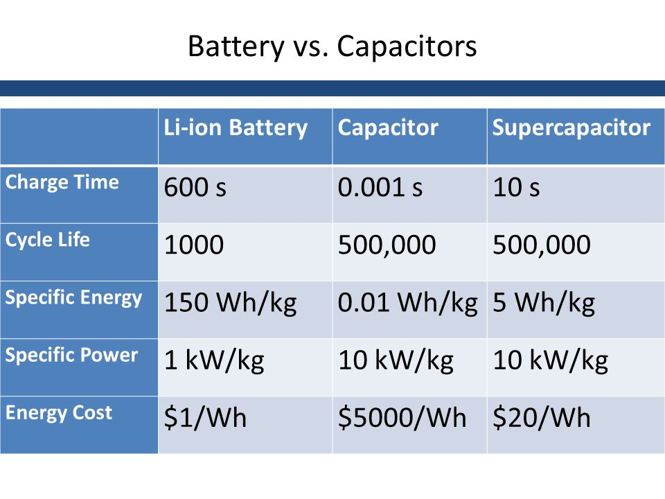 Supercapacitors for EV and Grid-Scale Energy Storage