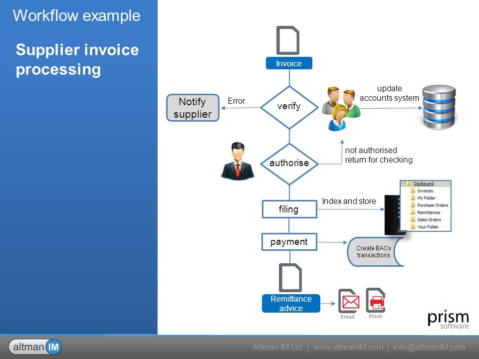 Altman IM Ltd | | process | verify | convert | route