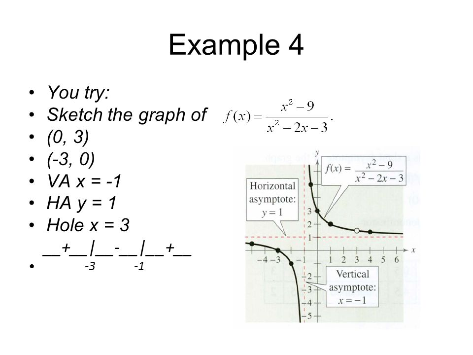 Example 4 You try: Sketch the graph of (0, 3) (-3, 0) VA x = -1 HA y = 1 Hole x = 3 __+__|__-__|__+__ -3 -1