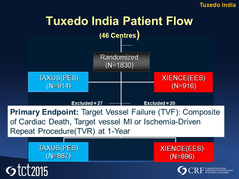 Randomized(N=1830) TAXUS(PES) (N=914) XIENCE(EES) (N=916) 1-Year Follow-up (N=1783; 97.4%) Excluded = 27Excluded = 20 Tuxedo India Patient Flow (46 Centres ) XIENCE(EES) (N=896) TAXUS(PES) (N=887) Tuxedo India Primary Endpoint: Target Vessel Failure (TVF): Composite of Cardiac Death, Target vessel MI or Ischemia-Driven Repeat Procedure(TVR) at 1-Year