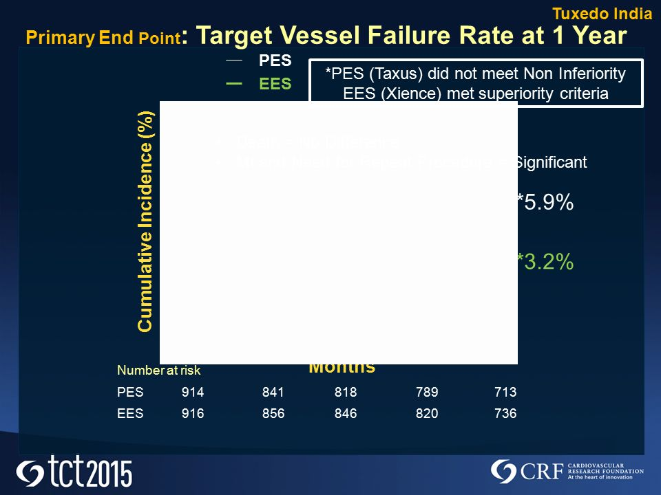 Primary End Point : Target Vessel Failure Rate at 1 Year Months PES EES *5.9% *3.2% Cumulative Incidence (%) Tuxedo India Number at risk PES EES Death = No Difference MI and Need for Repeat Procedure = Significant *PES (Taxus) did not meet Non Inferiority EES (Xience) met superiority criteria