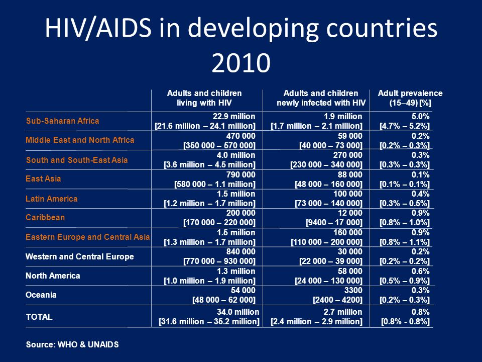 aids treatment in europe - 960×720