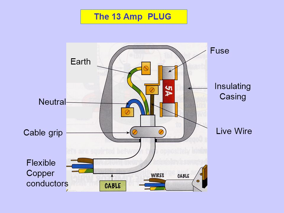 The 13 Amp PLUG Fuse Insulating Casing Live Wire Neutral Cable grip ...