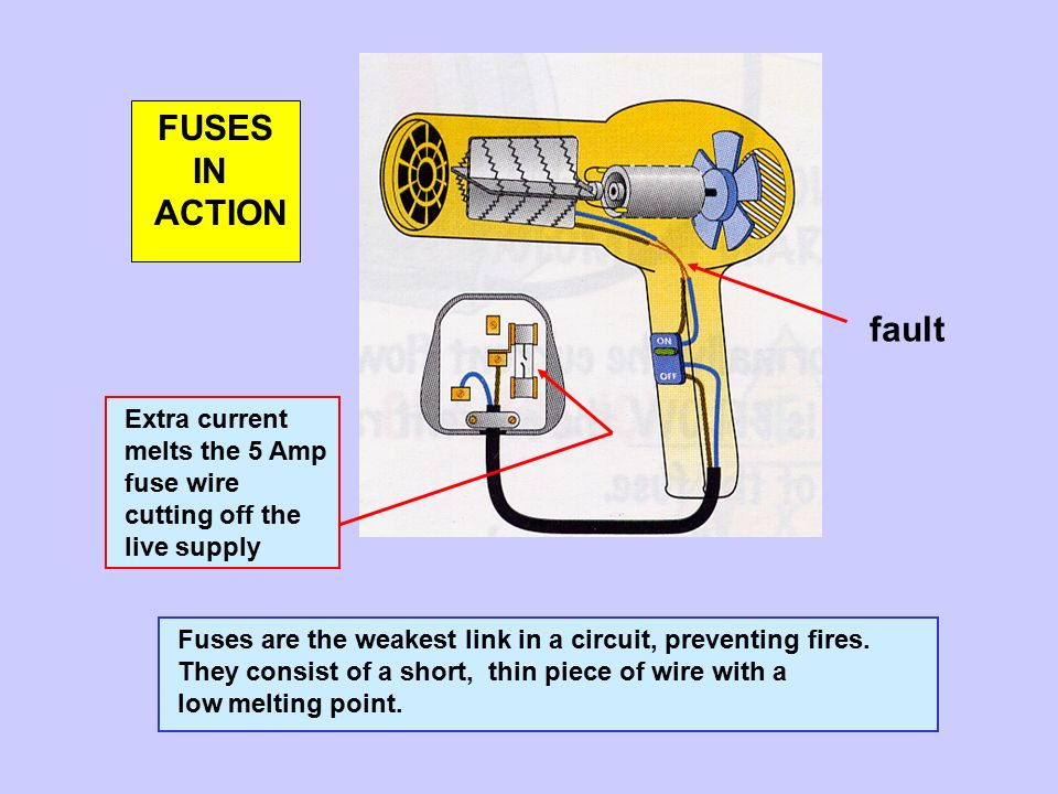 The 13 amp plug fuse insulating casing live wire neutral cable grip fuses in action fault extra current melts the 5 amp fuse wire cutting off the live cheapraybanclubmaster Images