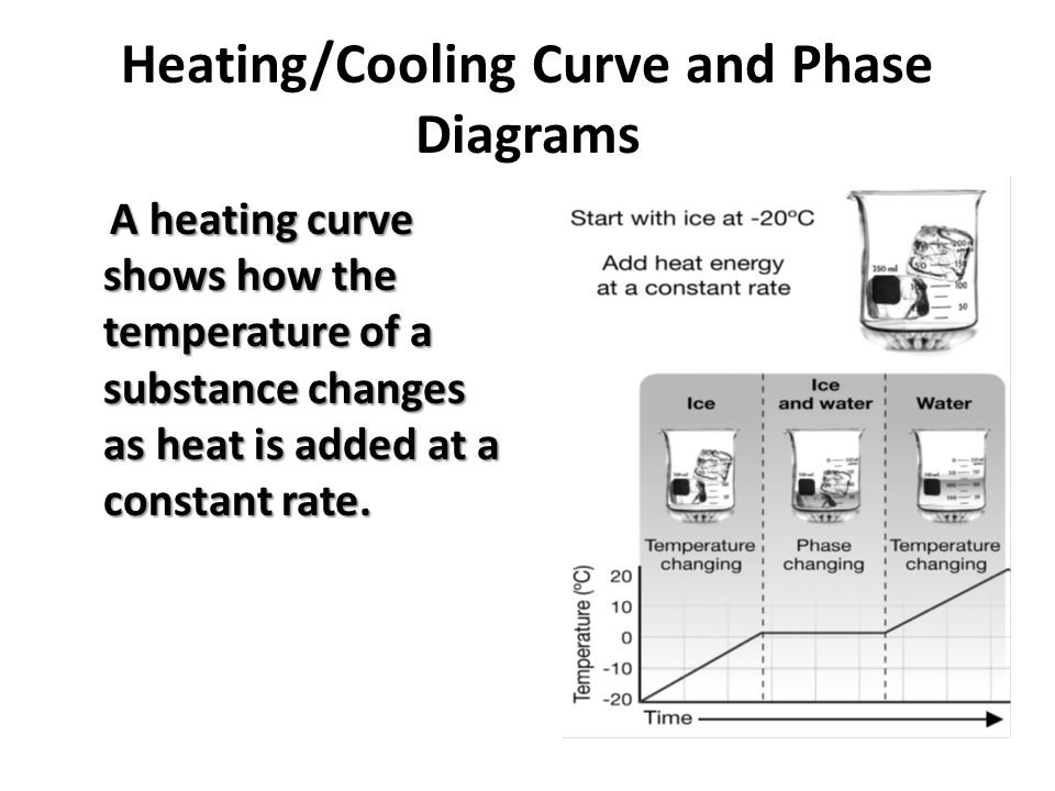 Heatingcooling Curve And Phase Diagrams A Heating Curve Shows How
