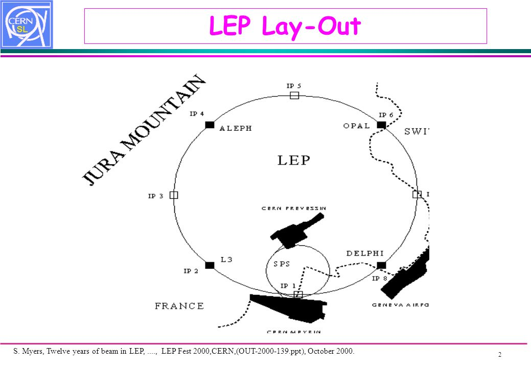 S. Myers, Twelve years of beam in LEP,...., LEP Fest 2000,CERN,(OUT ppt), October