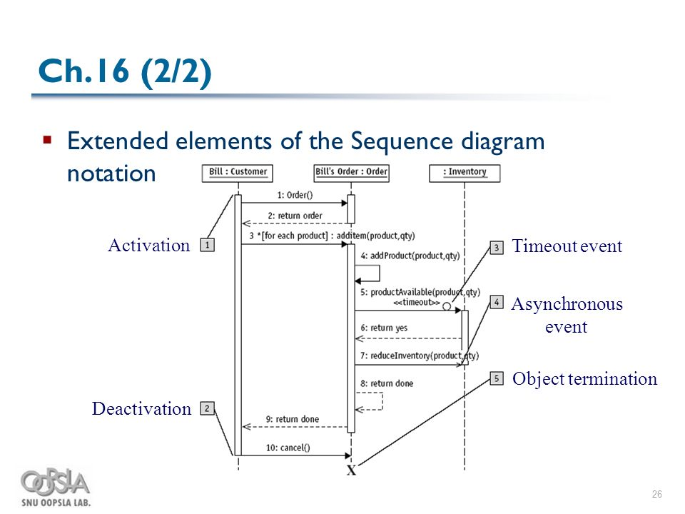 Uml weekend crash course ch1120 park hyoung woo snu oopsla lab 26 26 ch16 22 extended elements of the sequence diagram notation activation deactivation timeout event asynchronous event object termination ccuart Gallery