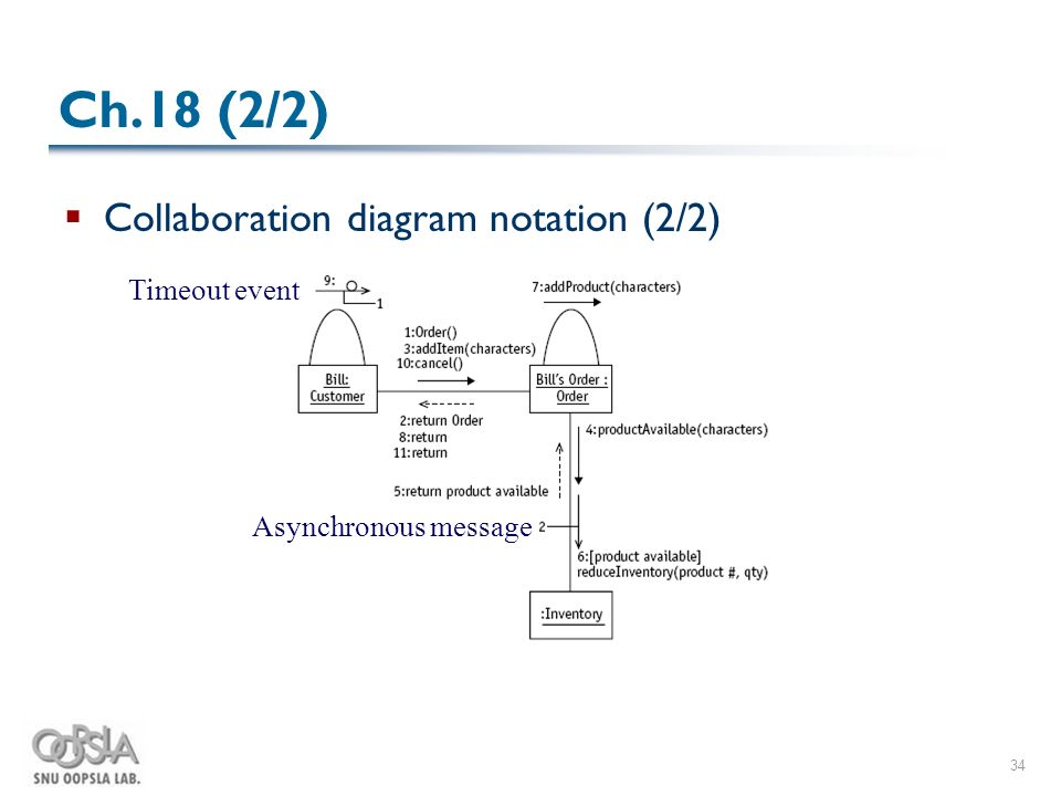 Uml weekend crash course ch1120 park hyoung woo snu oopsla lab 34 34 ch18 22 collaboration diagram notation 22 timeout event asynchronous message ccuart Images