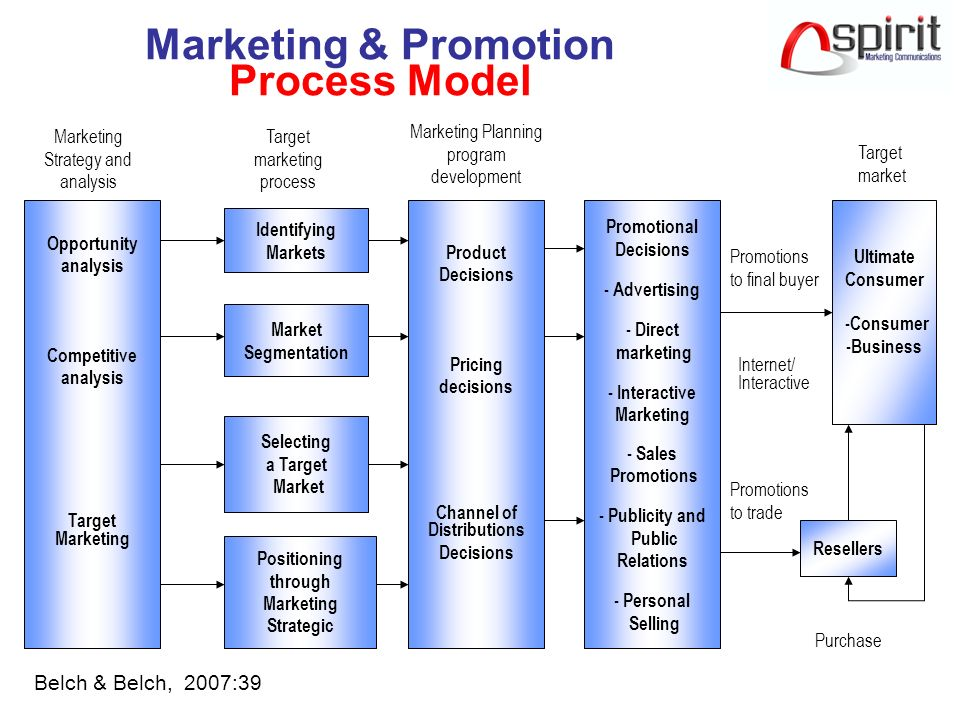 Marketing Process & Planning Hifni Alifahmi SAP ppt download