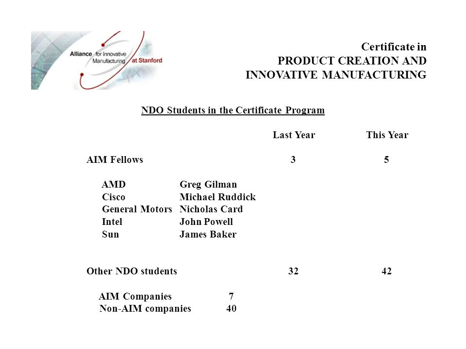 The Aim Certificate In Product Creation And Innovative Manufacturing