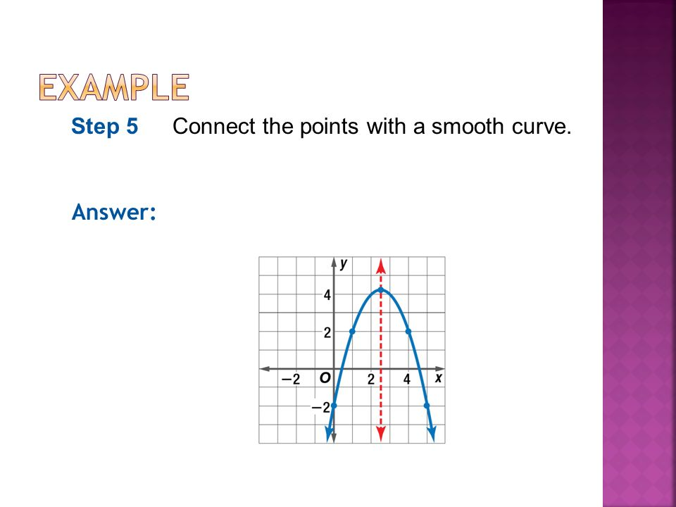 Answer: Step 5Connect the points with a smooth curve.