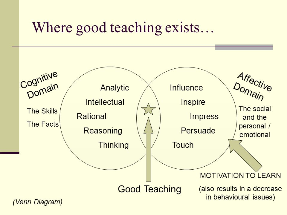 How students act in school is so bound up with what they are being 3 where good teaching exists venn diagram cognitive domain analytic intellectual rational reasoning ccuart Images