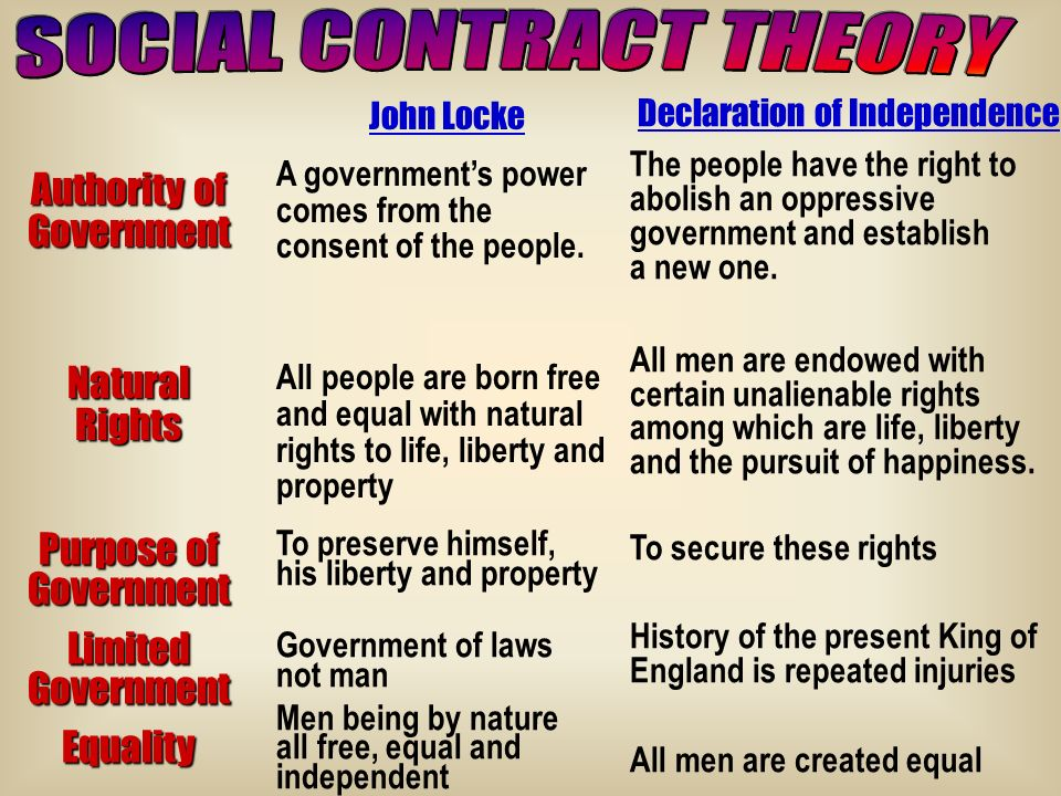 social contract and the declaration of independence
