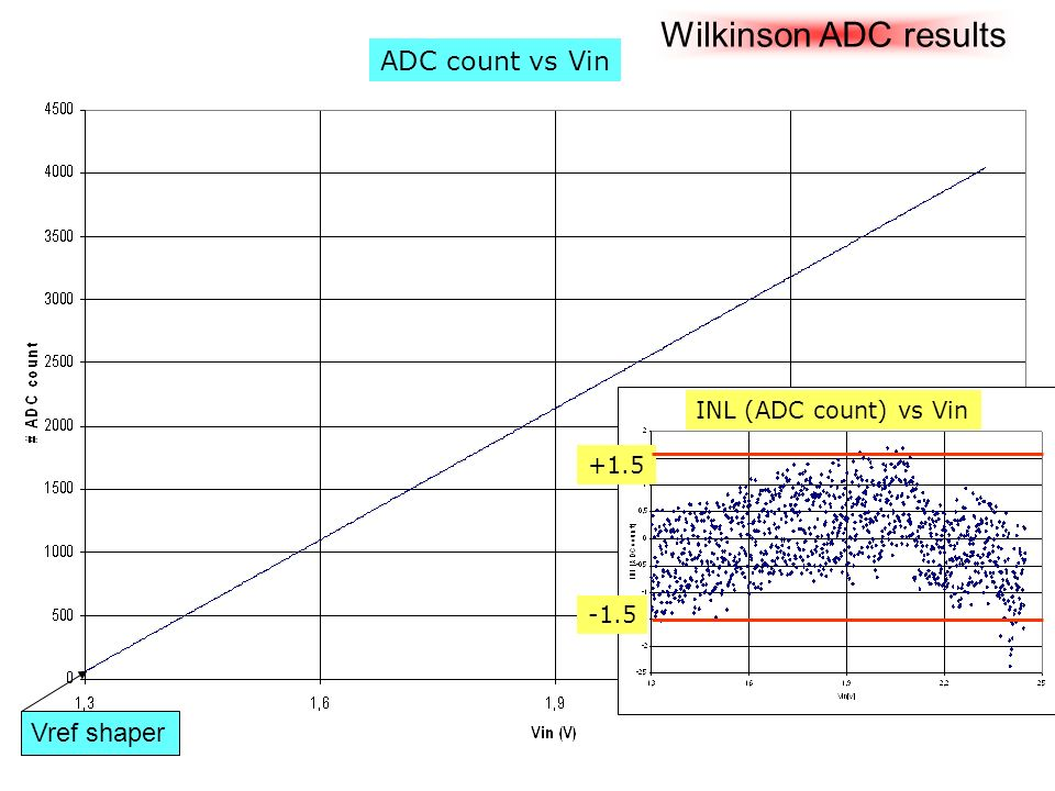 Wilkinson ADC results Vref shaper INL (ADC count) vs Vin ADC count vs Vin