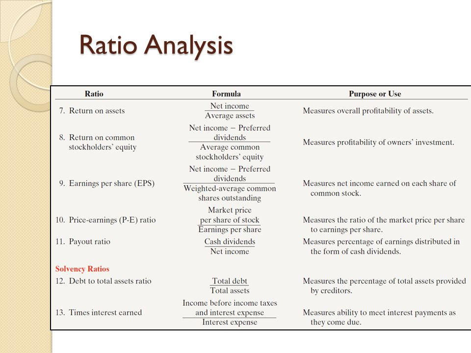 literature review on financial ratio analysis Financial ratio analysis: ratio as it relates to financial statement analysis is the expression of an element of the statement in relation to another element there is no limit to the number of.