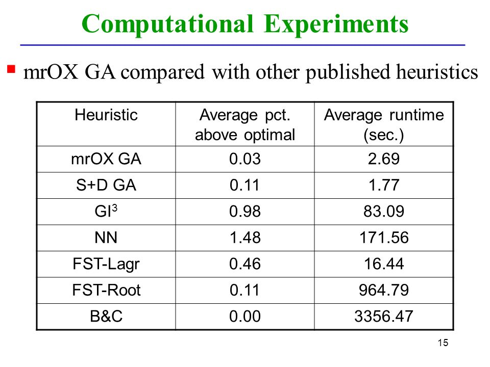 15  mrOX GA compared with other published heuristics Computational Experiments HeuristicAverage pct.