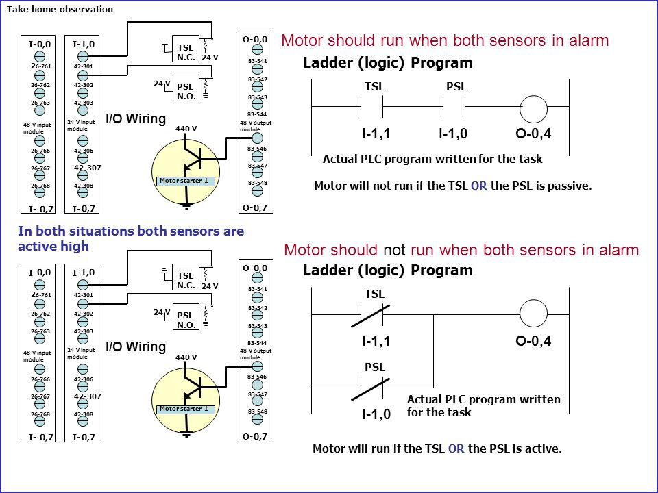 Operational rule for programming programmable logic controllers 13 ladder logic program actual ccuart Gallery