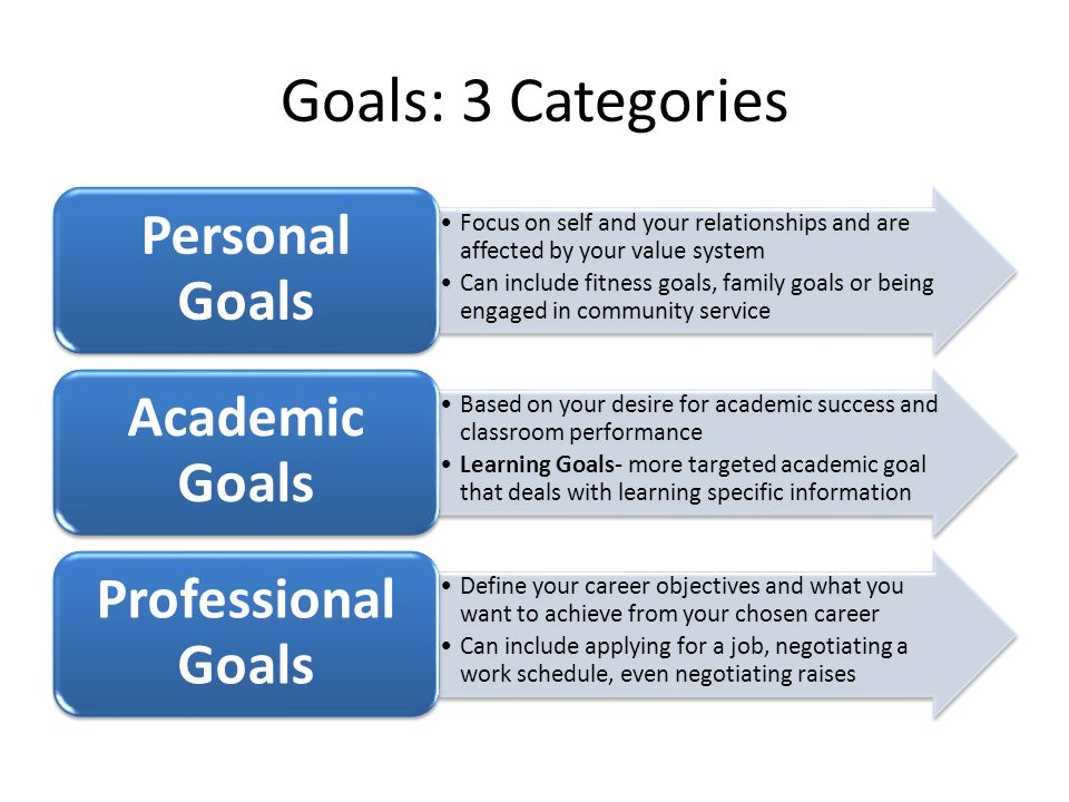 Goal Setting. Understanding Goal Setting: Practical Applications You ...