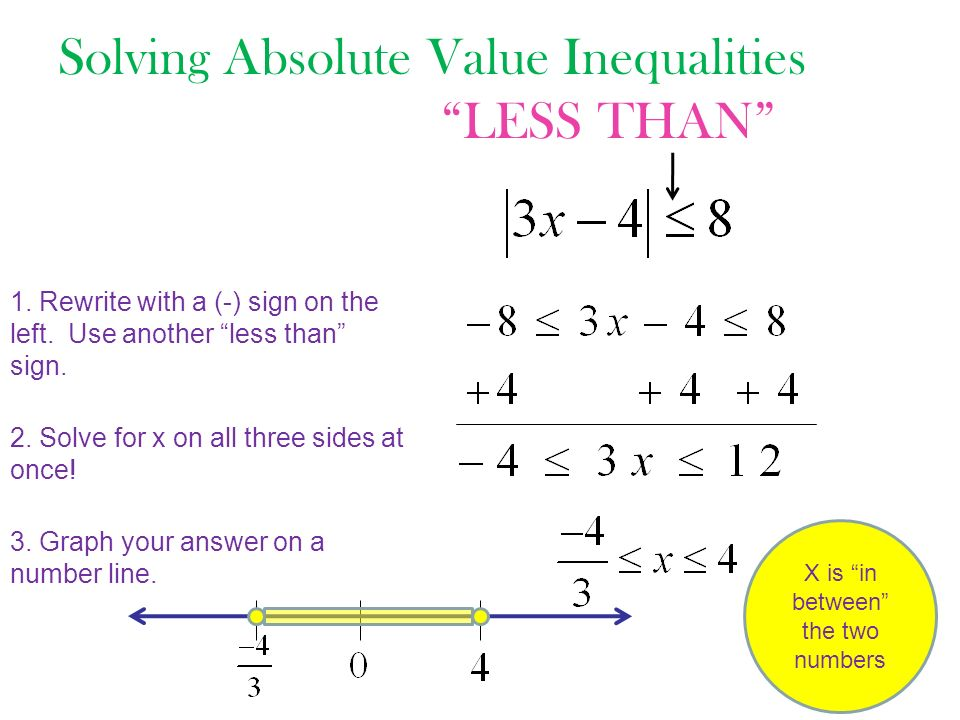 Solving Absolute Value Inequalities Less Than 1 First Grade Math