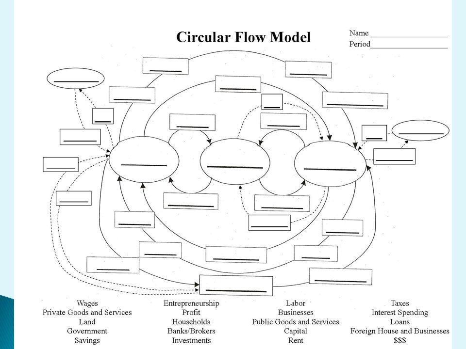 Blank Circular Flow Diagram 39efvandenheuvel