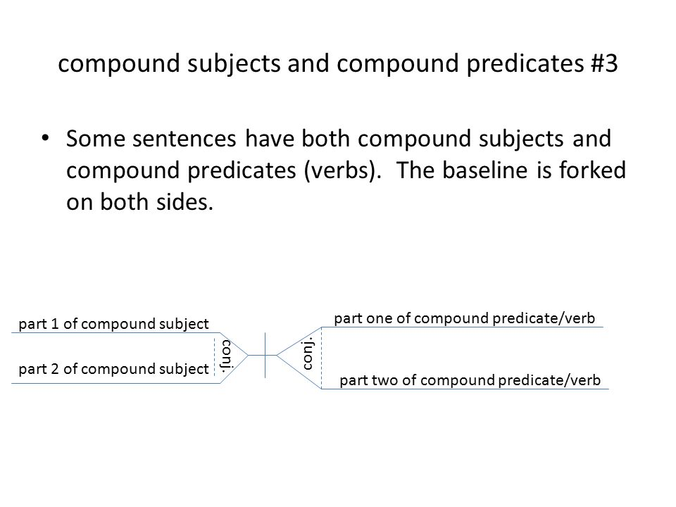 Diagramming sentences compound subjects and compound predicates 3 compound subjects and compound predicates 3 some sentences have both compound subjects and compound predicates ccuart Image collections