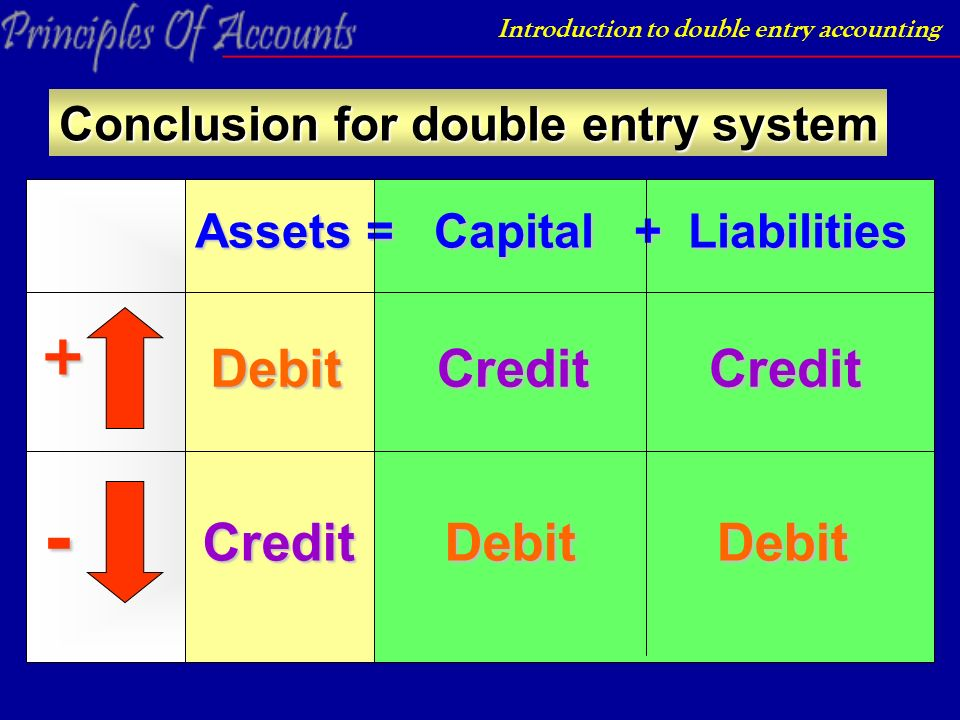 29 introduction to double entry accounting conclusion for double entry system assets capital liabilities debit debitdebit creditcredit credit