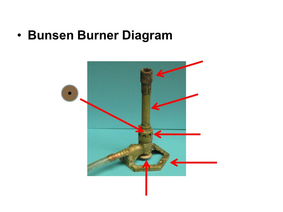 Name Per Date Due Date 26 Bunsen Burner Purpose To Learn The
